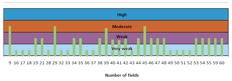 Table Evaluation of Soil Loss Caused by Erosion